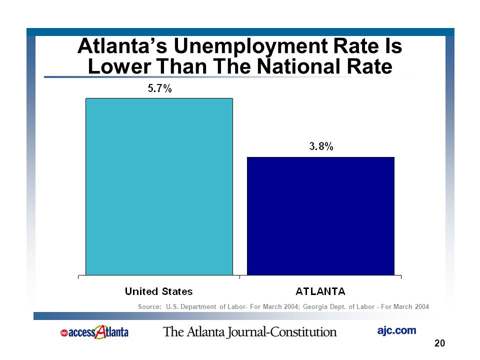20 Atlanta's Unemployment Rate Is Lower Than The National Rate Source: U.S.