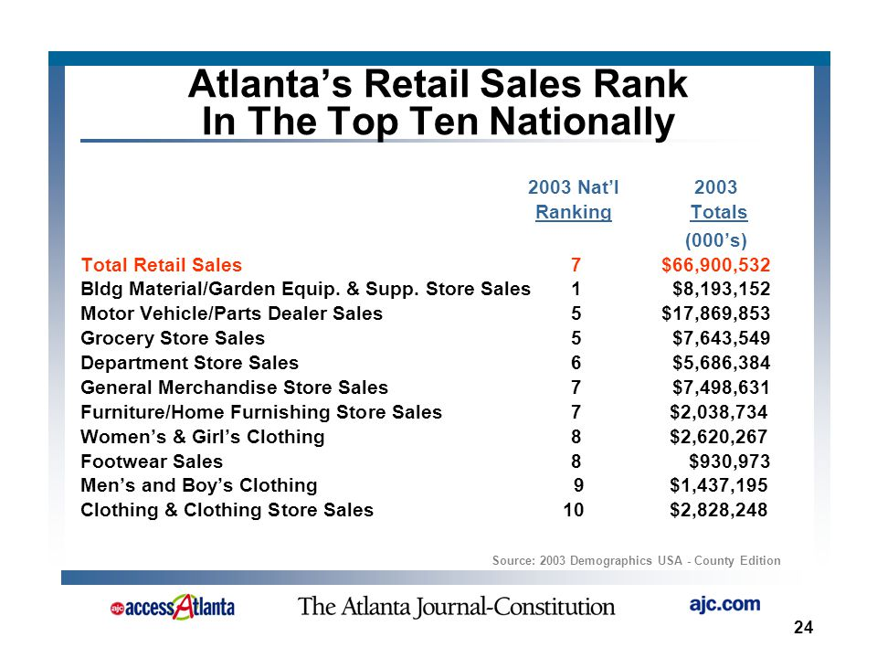 24 Atlanta's Retail Sales Rank In The Top Ten Nationally Source: 2003 Demographics USA - County Edition 2003 Nat'l2003 Ranking Totals (000's) Total Retail Sales 7$66,900,532 Bldg Material/Garden Equip.