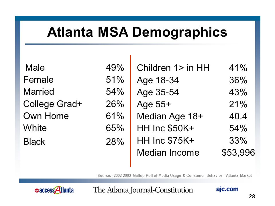 28 Atlanta MSA Demographics Male49% Female51% Married54% College Grad+26% Own Home61% White65% Black28% Children 1> in HH41% Age 18-3436% Age 35-5443% Age 55+21% Median Age 18+40.4 HH Inc $50K+54% HH Inc $75K+33% Median Income$53,996 Source: 2002-2003 Gallup Poll of Media Usage & Consumer Behavior - Atlanta Market
