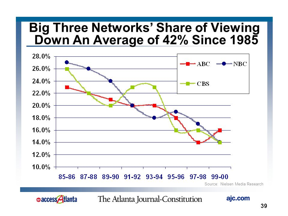 39 Source: Nielsen Media Research Big Three Networks' Share of Viewing Down An Average of 42% Since 1985