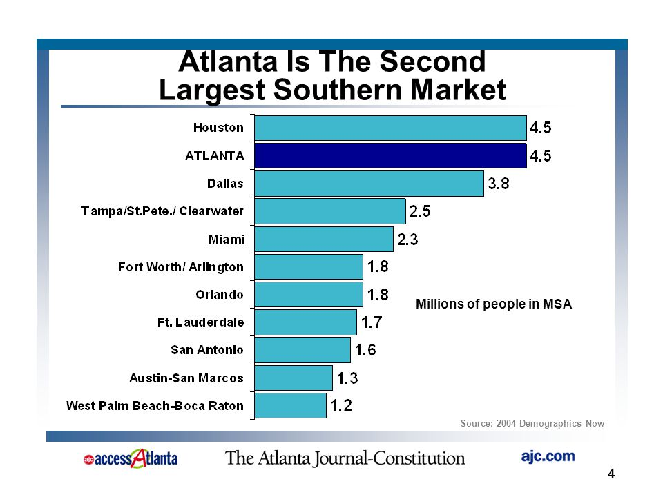 4 Atlanta Is The Second Largest Southern Market Source: 2004 Demographics Now