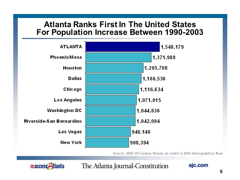6 Source: 2000 US Census Bureau as noted in 2004 Demographics Now Atlanta Ranks First In The United States For Population Increase Between 1990-2003