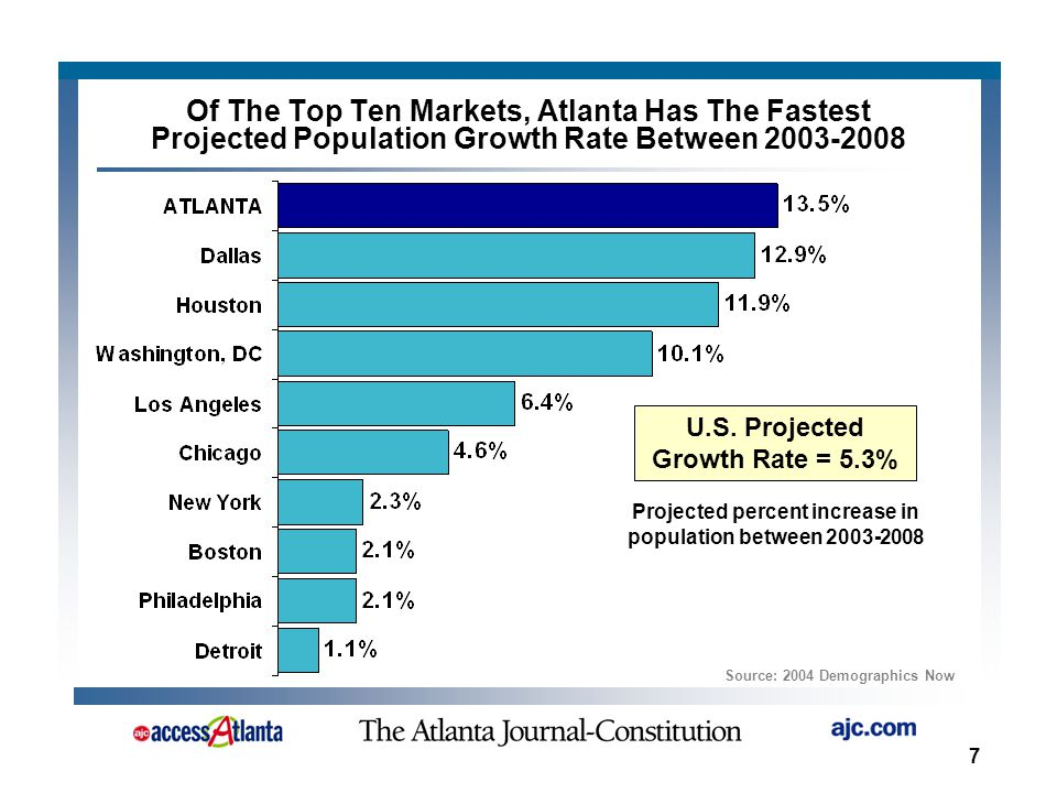 7 Projected percent increase in population between 2003-2008 Of The Top Ten Markets, Atlanta Has The Fastest Projected Population Growth Rate Between 2003-2008 Source: 2004 Demographics Now U.S.