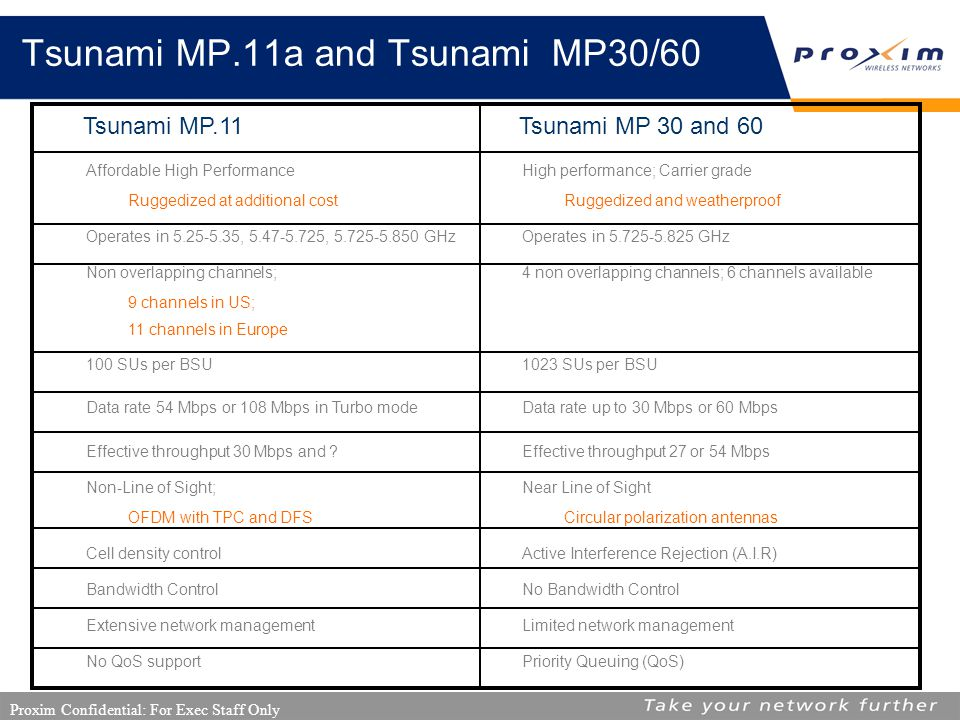 Proxim Confidential: For Exec Staff Only Tsunami MP.11a and Tsunami MP30/60 Tsunami MP.11 Tsunami MP 30 and 60 Affordable High Performance Ruggedized at additional cost High performance; Carrier grade Ruggedized and weatherproof Operates in 5.25-5.35, 5.47-5.725, 5.725-5.850 GHzOperates in 5.725-5.825 GHz Non overlapping channels; 9 channels in US; 11 channels in Europe 4 non overlapping channels; 6 channels available 100 SUs per BSU1023 SUs per BSU Data rate 54 Mbps or 108 Mbps in Turbo modeData rate up to 30 Mbps or 60 Mbps Effective throughput 30 Mbps and Effective throughput 27 or 54 Mbps Non-Line of Sight; OFDM with TPC and DFS Near Line of Sight Circular polarization antennas Cell density controlActive Interference Rejection (A.I.R) Bandwidth ControlNo Bandwidth Control Extensive network managementLimited network management No QoS supportPriority Queuing (QoS)