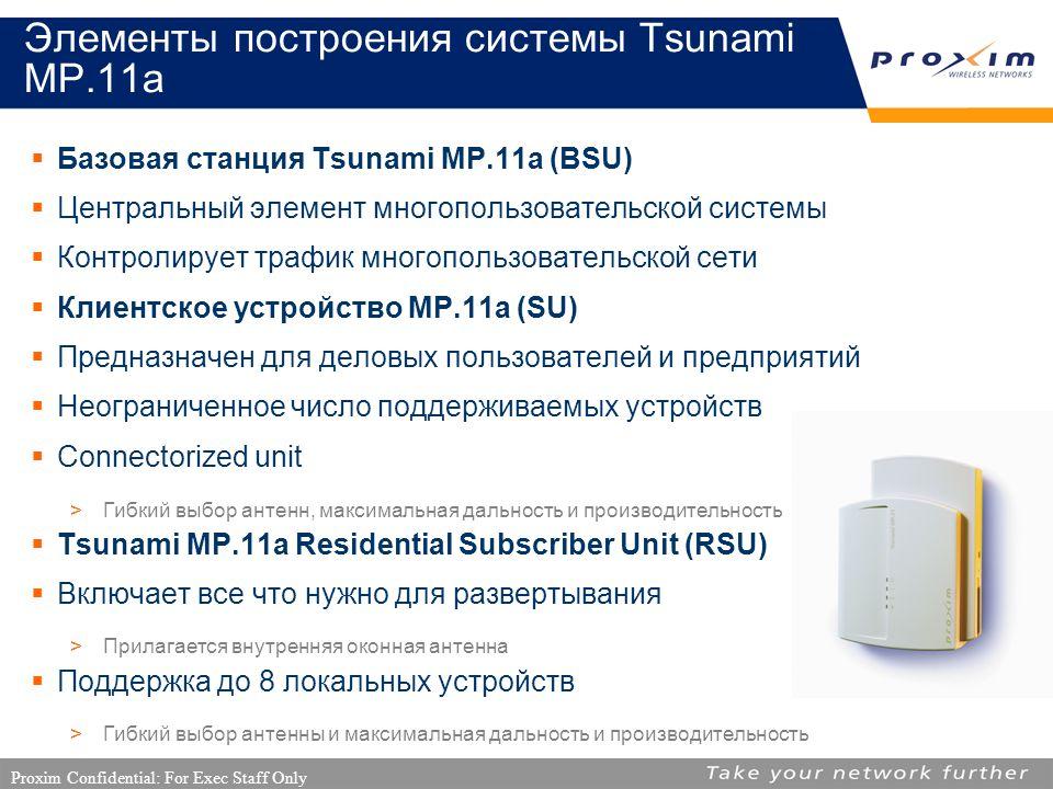 Proxim Confidential: For Exec Staff Only Элементы построения системы Tsunami MP.11a  Базовая станция Tsunami MP.11a (BSU)  Центральный элемент многопользовательской системы  Контролирует трафик многопользовательской сети  Клиентское устройство MP.11a (SU)  Предназначен для деловых пользователей и предприятий  Неограниченное число поддерживаемых устройств  Connectorized unit >Гибкий выбор антенн, максимальная дальность и производительность  Tsunami MP.11a Residential Subscriber Unit (RSU)  Включает все что нужно для развертывания >Прилагается внутренняя оконная антенна  Поддержка до 8 локальных устройств >Гибкий выбор антенны и максимальная дальность и производительность