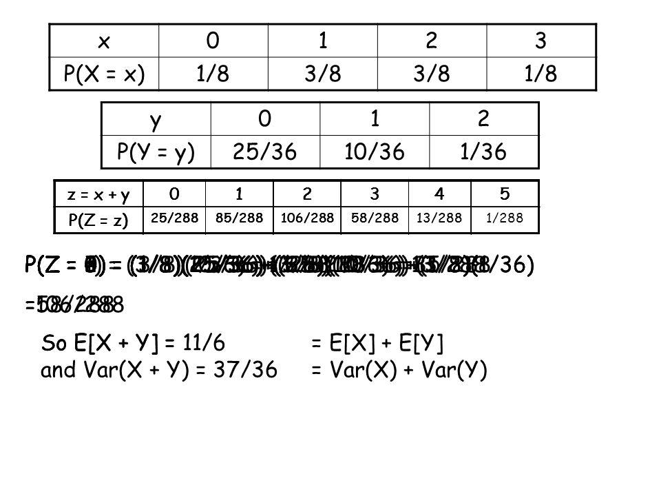 x0123 P(X = x)1/83/8 1/8 y012 P(Y = y)25/3610/361/36 P(Z = 0) = (1/8)(25/36) = 25/288 z = x + y012345 P(Z = z) z = x + y012345 P(Z = z) 25/288 P(Z = 1) = (3/8)(25/36)+(1/8)(10/36)=85/288 z = x + y012345 P(Z = z) 25/28885/288 P(Z = 3) = (1/8)(25/36)+(3/8)(10/36)+(3/8)(1/36) =58/288 z = x + y012345 P(Z = z) 25/28885/288106/288 P(Z = 2) = (3/8)(25/36)+(3/8)(10/36)+(1/8)(1/36) =106/288 z = x + y012345 P(Z = z) 25/28885/288106/28858/288 P(Z = 4) = (1/8)(10/36)+(3/8)(1/36) = 13/288P(Z = 5) = (1/8)(1/36) = 1/288 z = x + y012345 P(Z = z) 25/28885/288106/28858/28813/288 z = x + y012345 P(Z = z) 25/28885/288106/28858/28813/2881/288 So E[X + Y] =So E[X + Y] = 11/6 and Var(X + Y) = 37/36 = E[X] + E[Y] = Var(X) + Var(Y)