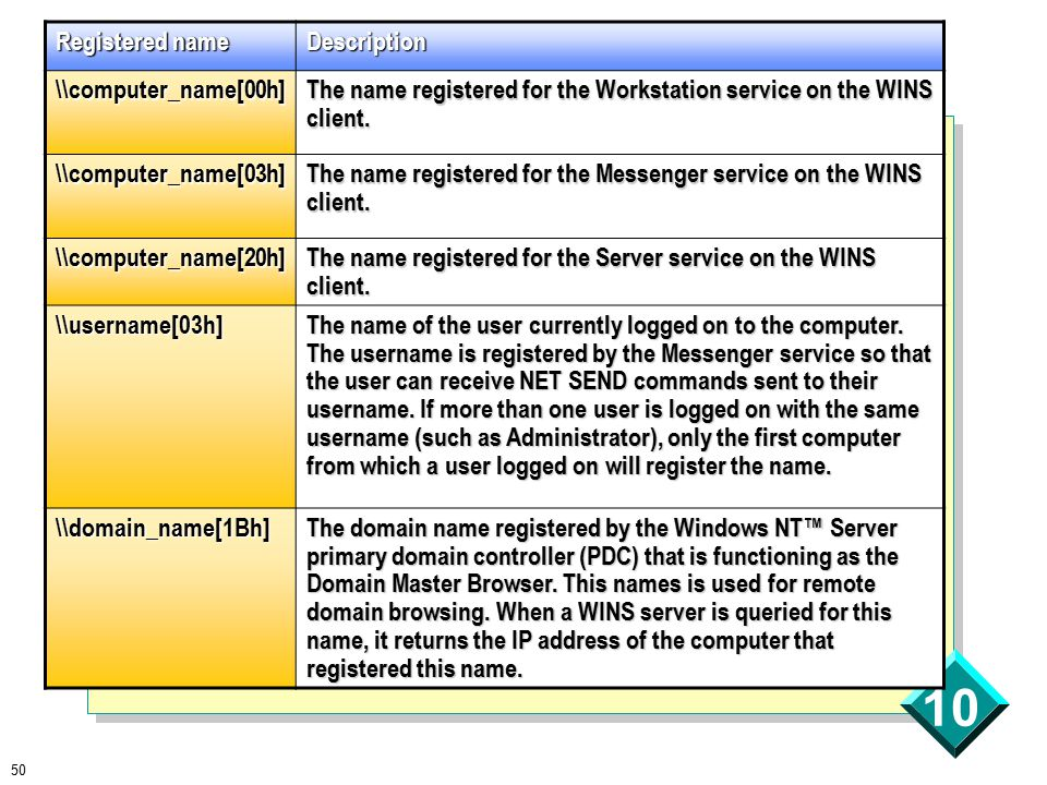 50 10 Registered name Description \\computer_name[00h] The name registered for the Workstation service on the WINS client.