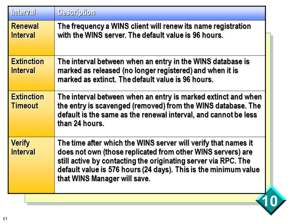 61 10 IntervalDescription Renewal Interval The frequency a WINS client will renew its name registration with the WINS server.