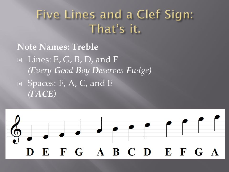 Note Names: Treble  Lines: E, G, B, D, and F ( E very G ood B oy D eserves F udge)  Spaces: F, A, C, and E ( FACE )