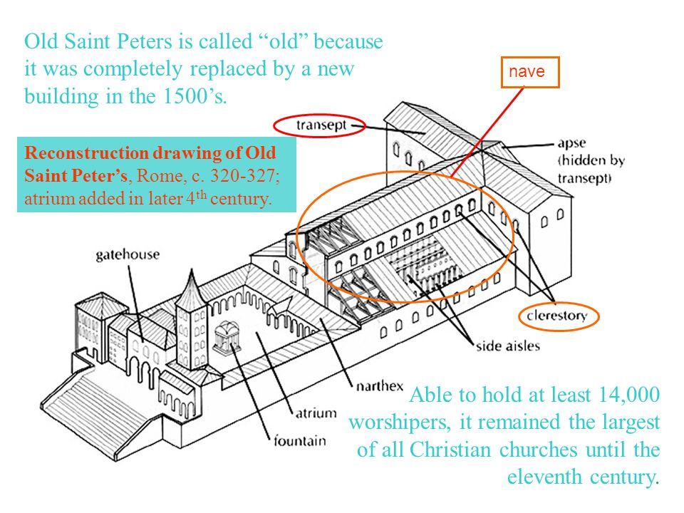 """Old Saint Peters is called """"old"""" because it was completely replaced by a new building in the 1500's. nave Able to hold at least 14,000 worshipers, it"""