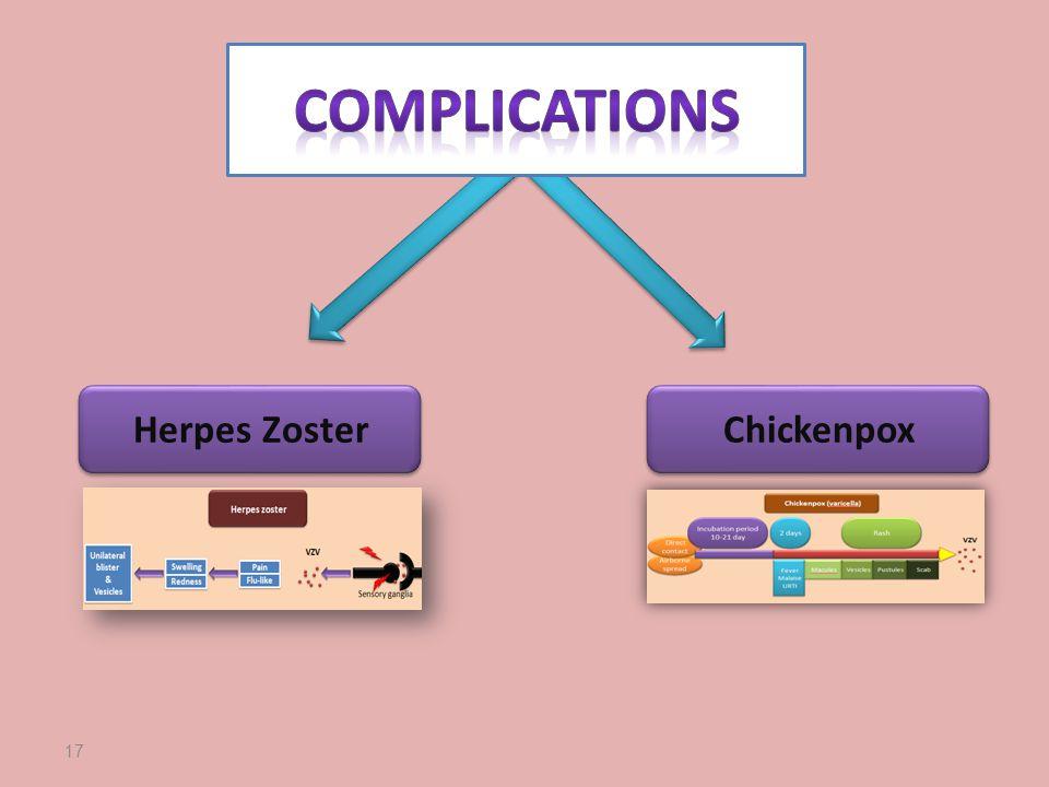 17 Chickenpox Herpes Zoster