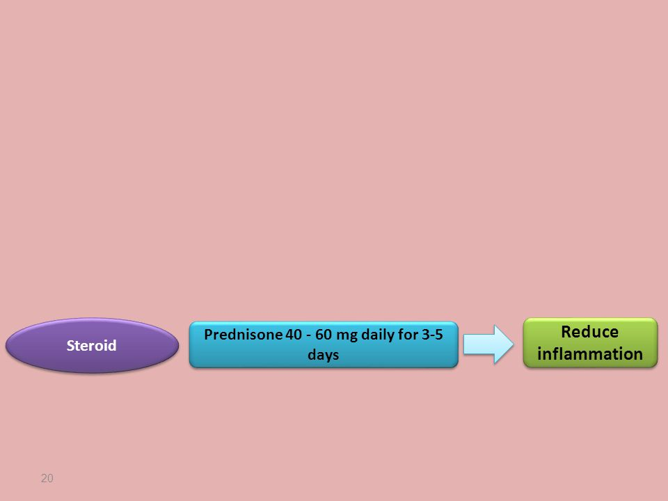 20 Steroid Prednisone 40 - 60 mg daily for 3-5 days Reduce inflammation