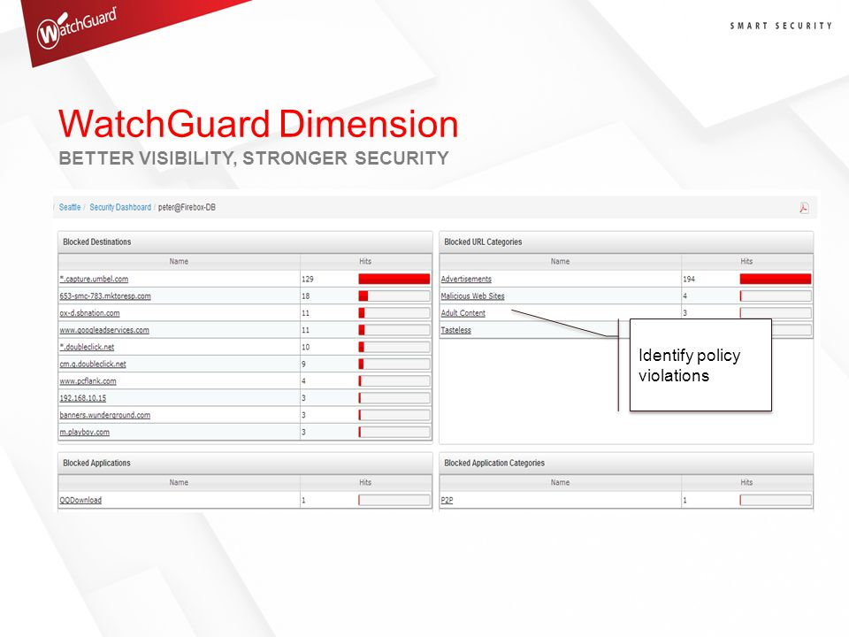 WatchGuard Dimension BETTER VISIBILITY, STRONGER SECURITY Identify policy violations