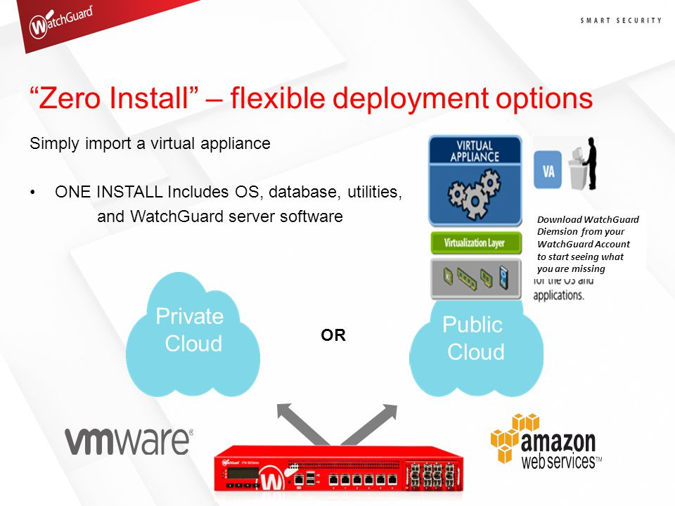 Zero Install – flexible deployment options Simply import a virtual appliance ONE INSTALL Includes OS, database, utilities, and WatchGuard server software Private Cloud Public Cloud OR Download WatchGuard Diemsion from your WatchGuard Account to start seeing what you are missing