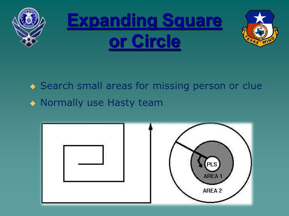 Expanding Square or Circle   Search small areas for missing person or clue   Normally use Hasty team