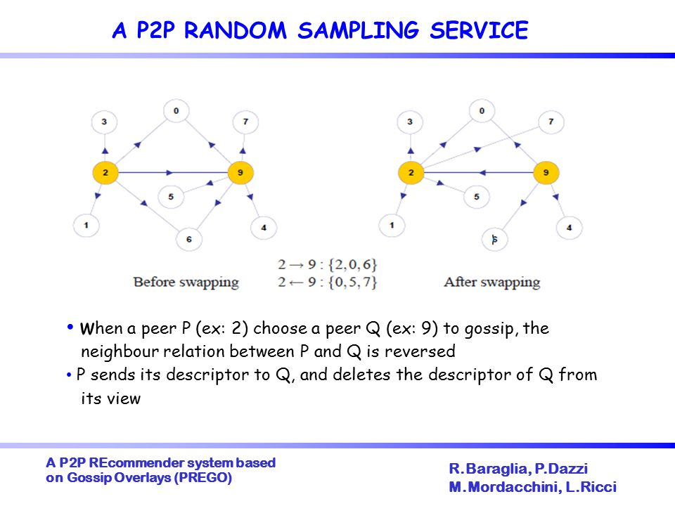 A P2P REcommender system based on Gossip Overlays (PREGO)  R.Baraglia, P.Dazzi M.Mordacchini, L.Ricci CYCLON: AN ENHANCED P2P SAMPLING SERVICE Cyclon [Voulgaris 2006]: A P2P random sampling service improving the quality of the overlay in terms of randomness View = set of node descriptors including – the contact information of a peer – a numeric age field: number of gossip cycles since the moment the descritor was created (descriptor age)  Enhanced protocol: A peer P – select the neighbour Q with the highest age – sends its fresh descriptor to Q, i.e.