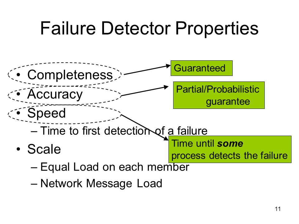 11 Failure Detector Properties Completeness Accuracy Speed –Time to first detection of a failure Scale –Equal Load on each member –Network Message Load Time until some process detects the failure Guaranteed Partial/Probabilistic guarantee