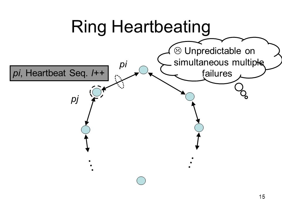 15 Ring Heartbeating pi, Heartbeat Seq.