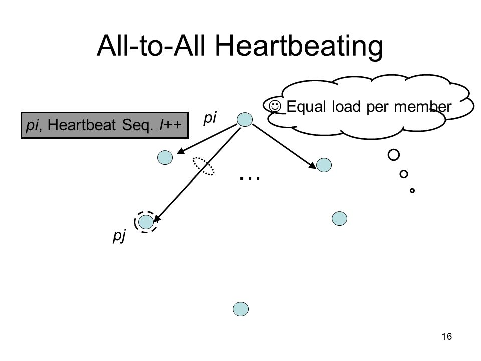 16 All-to-All Heartbeating pi, Heartbeat Seq. l++ … Equal load per member pi pj