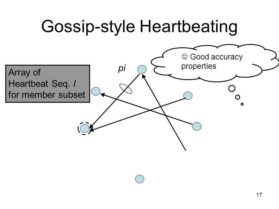 17 Gossip-style Heartbeating Array of Heartbeat Seq.