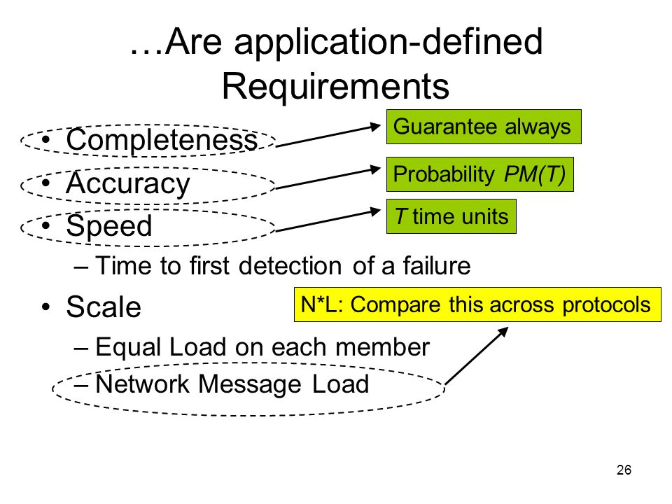 26 …Are application-defined Requirements Completeness Accuracy Speed –Time to first detection of a failure Scale –Equal Load on each member –Network Message Load Guarantee always Probability PM(T) T time units N*L: Compare this across protocols