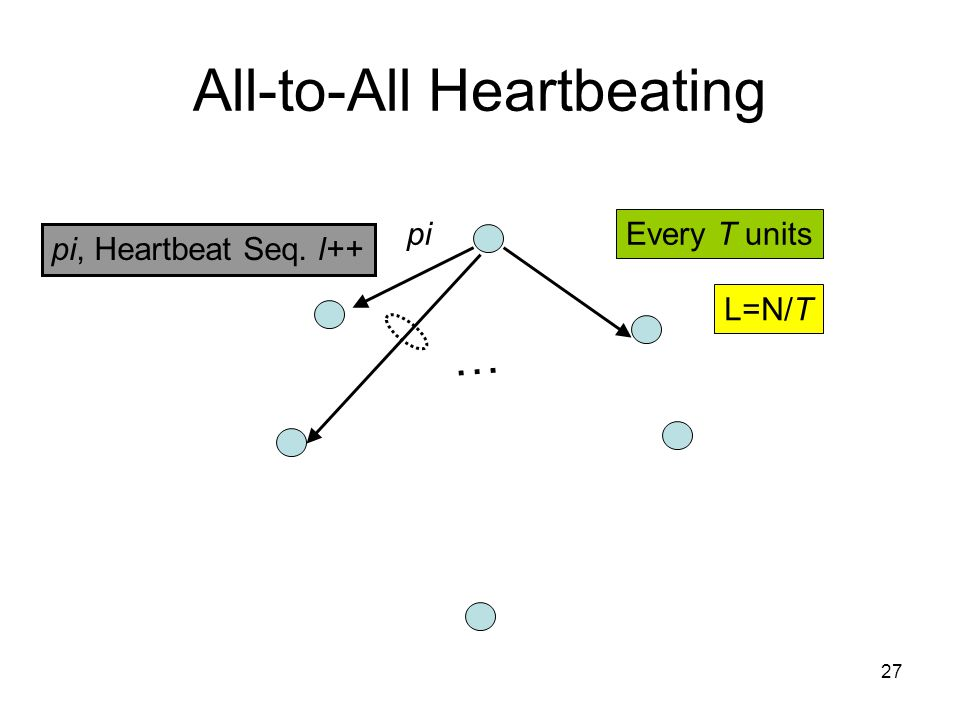 27 All-to-All Heartbeating pi, Heartbeat Seq. l++ … pi Every T units L=N/T