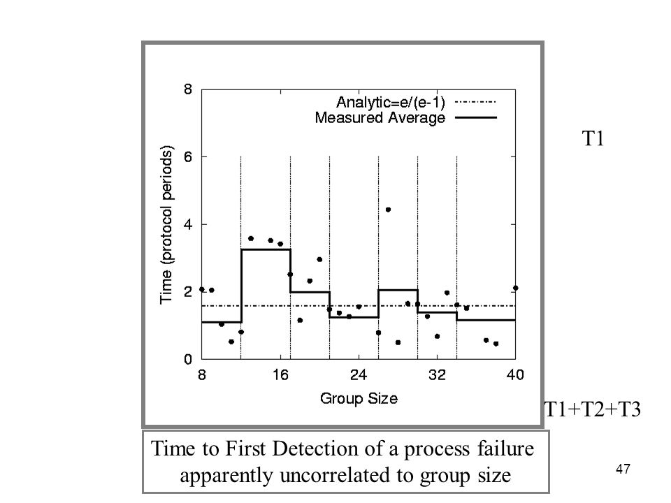 47 T1 Time to First Detection of a process failure apparently uncorrelated to group size T1+T2+T3