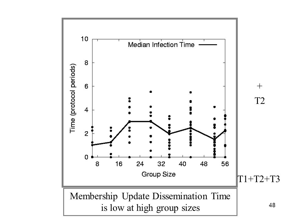 48 Membership Update Dissemination Time is low at high group sizes T2 + T1+T2+T3