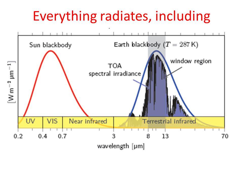 Everything radiates, including
