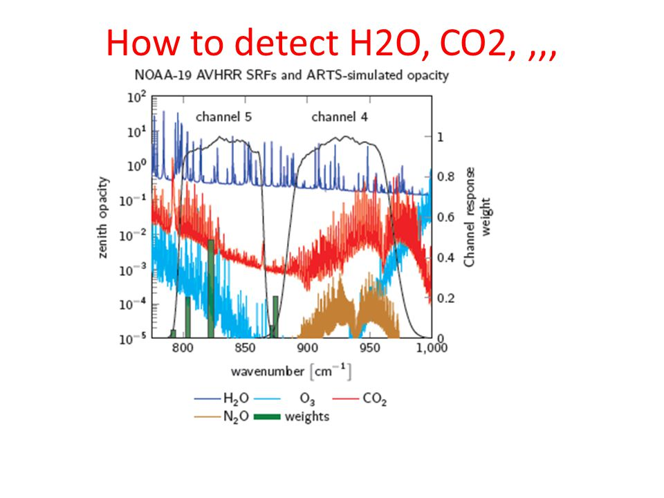 How to detect H2O, CO2,,,,