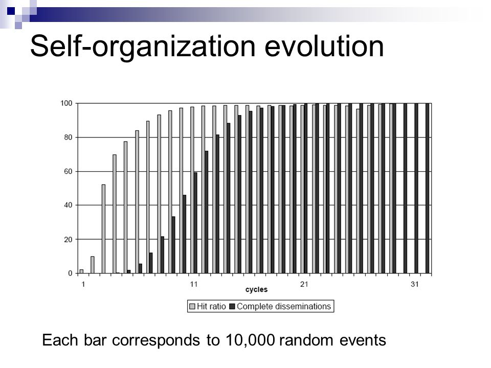 14/18 Self-organization evolution Each bar corresponds to 10,000 random events