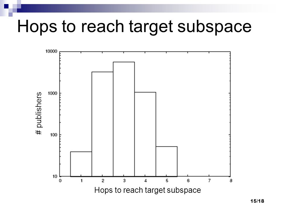 15/18 Hops to reach target subspace # publishers