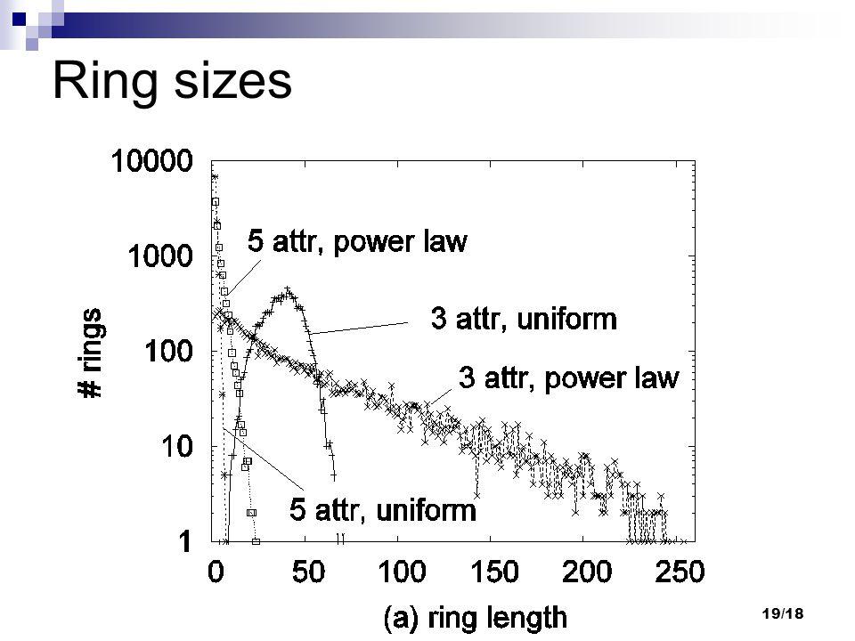 19/18 Ring sizes