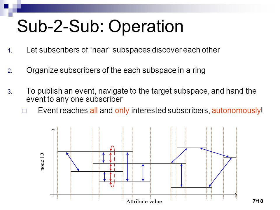 7/18 Sub-2-Sub: Operation 1.Let subscribers of near subspaces discover each other 2.