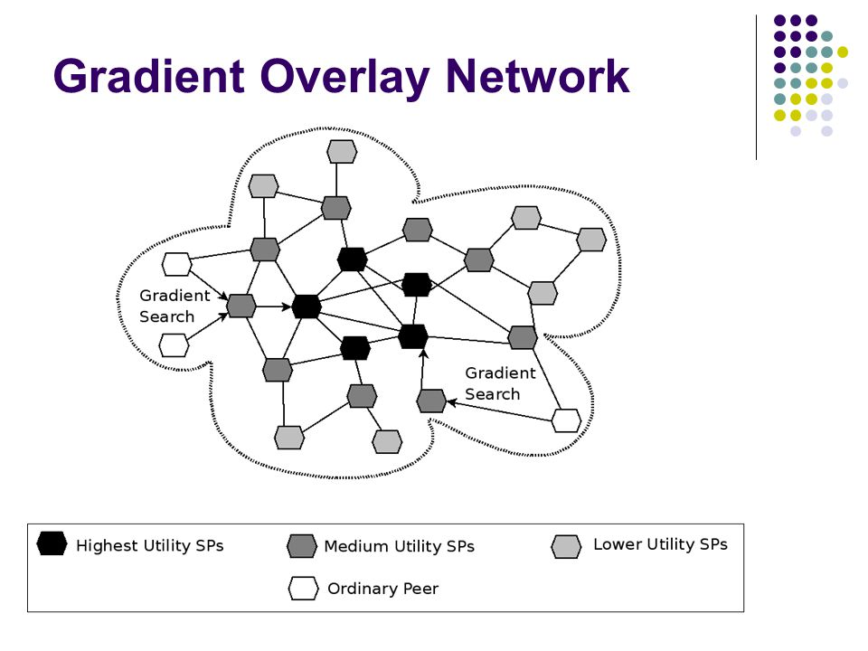 Gradient Overlay Network