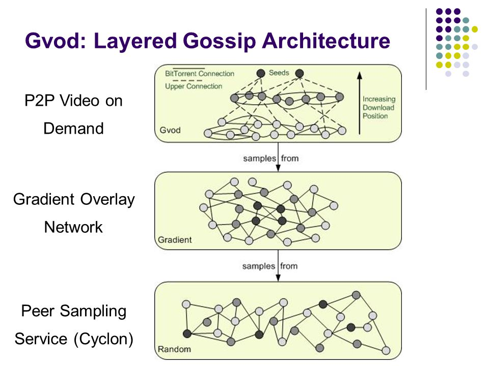 Gvod: Layered Gossip Architecture P2P Video on Demand Gradient Overlay Network Peer Sampling Service (Cyclon)