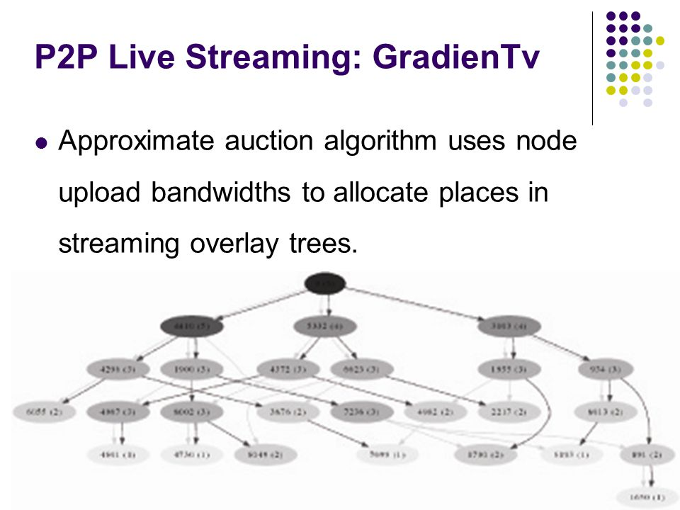 P2P Live Streaming: GradienTv Approximate auction algorithm uses node upload bandwidths to allocate places in streaming overlay trees.