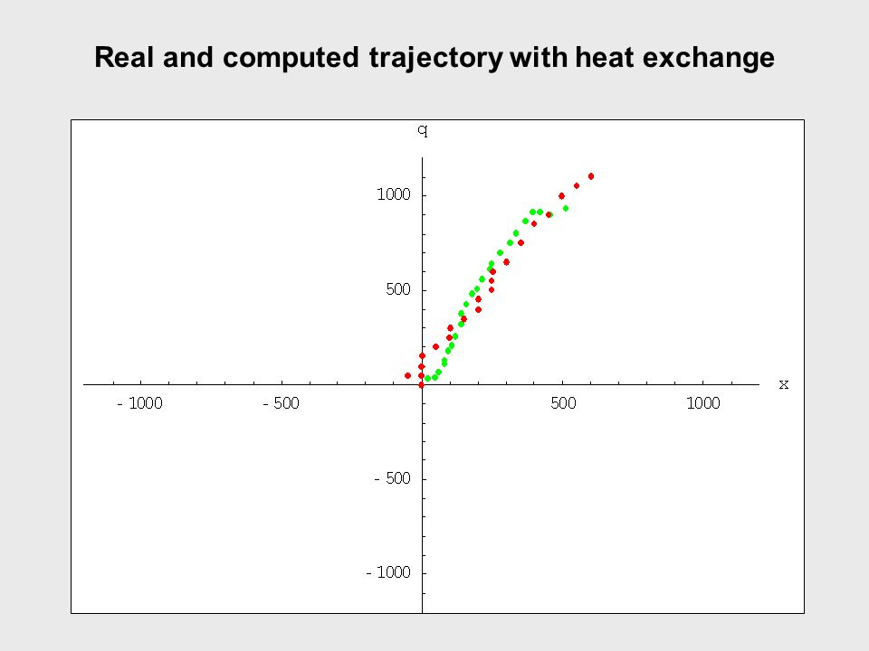 Real and computed trajectory with heat exchange