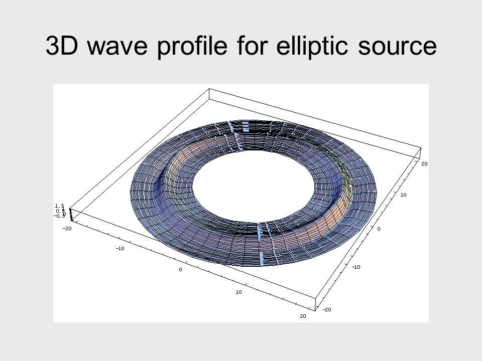 3D wave profile for elliptic source