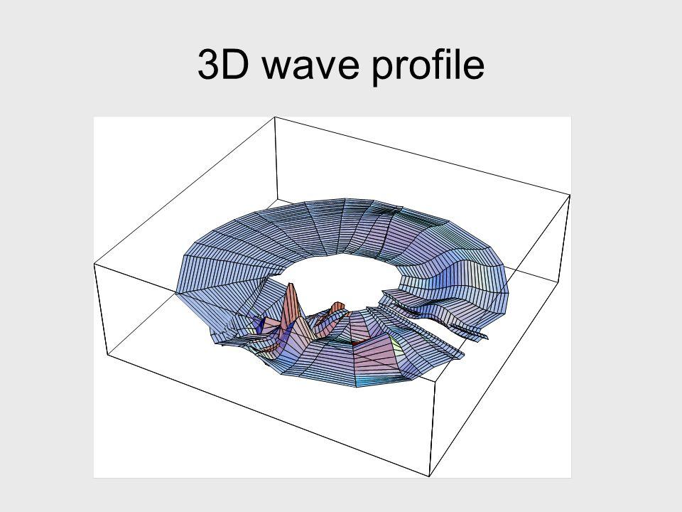 3D wave profile