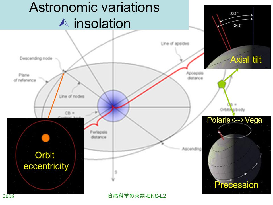 2006 自然科学の英語 -ENS-L2 Orbit eccentricity Axial tilt Astronomic variations  insolation Precession Polaris Vega