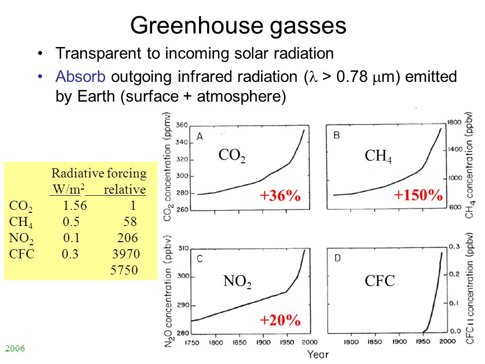 2006 自然科学の英語 -ENS-L2 Greenhouse gasses Transparent to incoming solar radiation Absorb outgoing infrared radiation ( > 0.78  m) emitted by Earth (surf