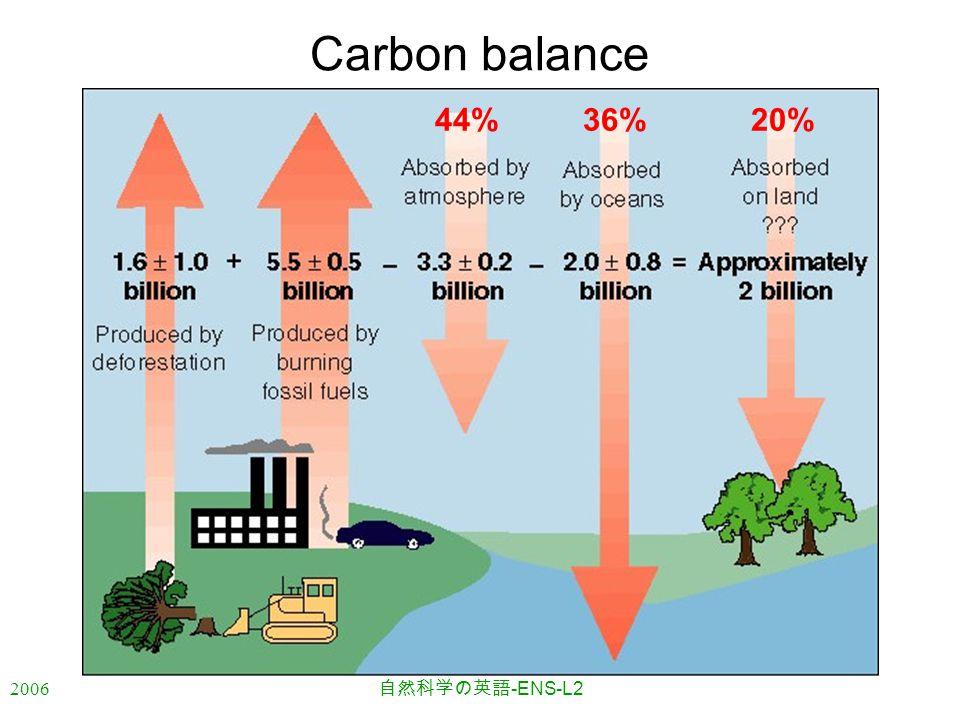 2006 自然科学の英語 -ENS-L2 Carbon balance 44%36%20%