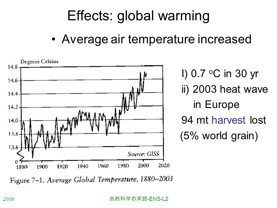 2006 自然科学の英語 -ENS-L2 Effects: global warming Average air temperature increased I) 0.7 o C in 30 yr ii) 2003 heat wave in Europe 94 mt harvest lost (5%