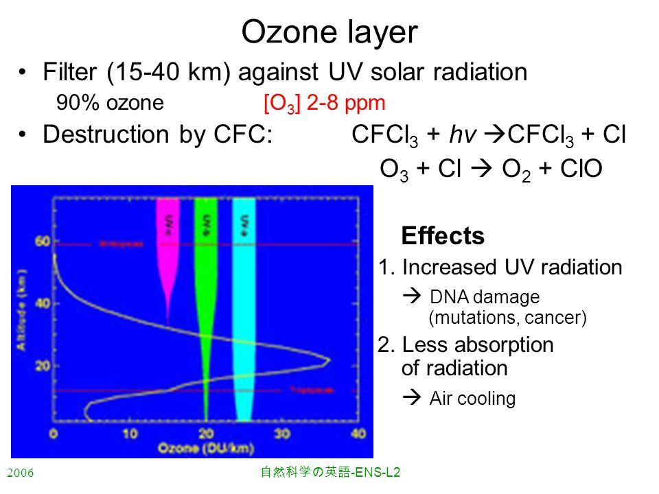 2006 自然科学の英語 -ENS-L2 Ozone layer Filter (15-40 km) against UV solar radiation 90% ozone [O 3 ] 2-8 ppm Destruction by CFC: CFCl 3 + hv  CFCl 3 + Cl O