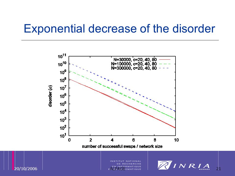20/10/2006ALPAGE21 Exponential decrease of the disorder