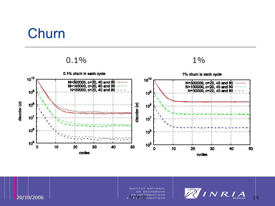 20/10/2006ALPAGE24 Churn 0.1%1%