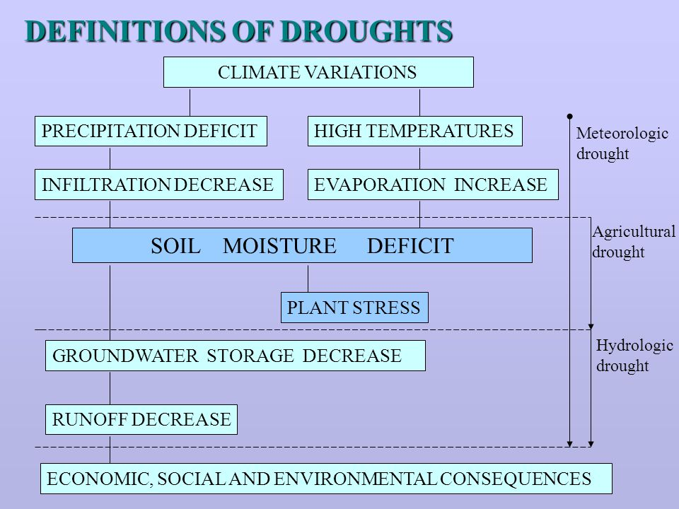 DEFINITIONS OF DROUGHTS CLIMATE VARIATIONS PRECIPITATION DEFICITHIGH TEMPERATURES INFILTRATION DECREASEEVAPORATION INCREASE SOIL MOISTURE DEFICIT PLANT STRESS GROUNDWATER STORAGE DECREASE RUNOFF DECREASE ECONOMIC, SOCIAL AND ENVIRONMENTAL CONSEQUENCES Meteorologic drought Agricultural drought Hydrologic drought