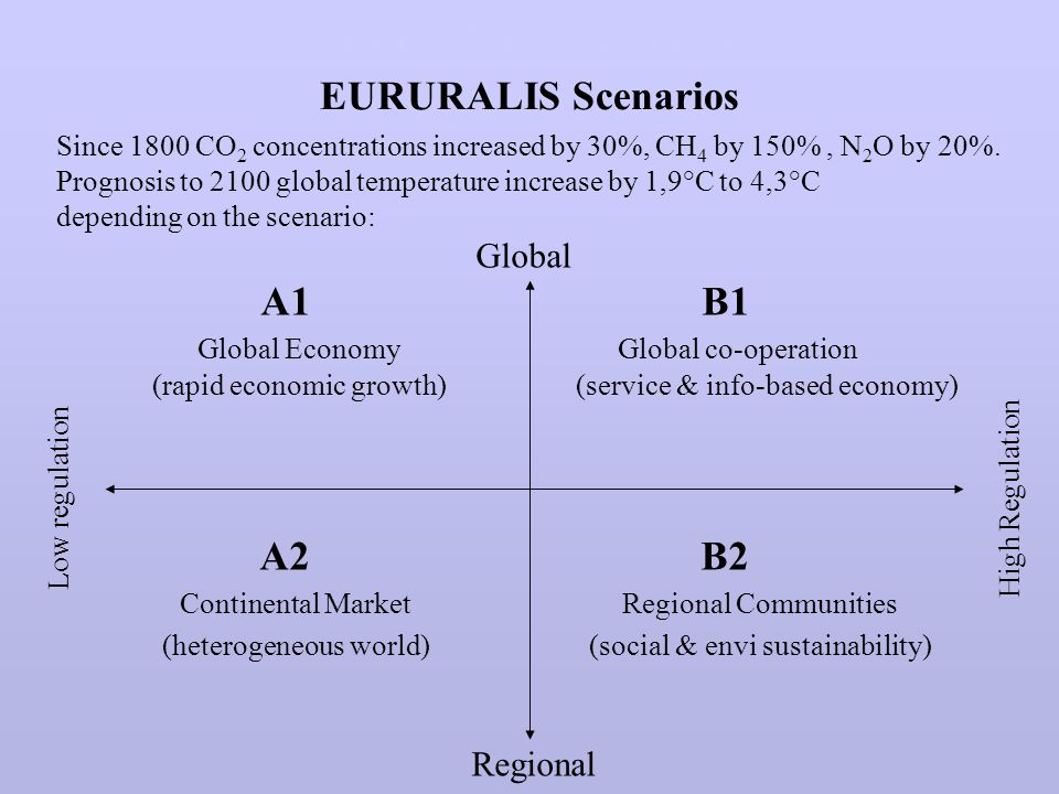 CLIMATE CHANGE EURURALIS Scenarios Since 1800 CO 2 concentrations increased by 30%, CH 4 by 150%, N 2 O by 20%.
