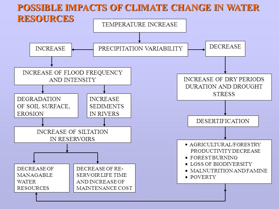 POSSIBLE IMPACTS OF CLIMATE CHANGE IN WATER RESOURCES TEMPERATURE INCREASE PRECIPITATION VARIABILITY DECREASE INCREASE INCREASE OF FLOOD FREQUENCY AND INTENSITY INCREASE OF DRY PERIODS DURATION AND DROUGHT STRESS DEGRADATION OF SOIL SURFACE, EROSION DESERTIFICATION  AGRICULTURAL/FORESTRY PRODUCTIVITY DECREASE  FOREST BURNING  LOSS OF BIODIVERSITY  MALNUTRITION AND FAMINE  POVERTY INCREASE SEDIMENTS IN RIVERS INCREASE OF SILTATION IN RESERVOIRS DECREASE OF MANAGABLE WATER RESOURCES DECREASE OF RE- SERVOIR LIFE TIME AND INCREASE OF MAINTENANCE COST